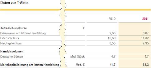 Daten zur T-Aktie, 2010 und 2011. Daten: Deutsche Telekom AG, Geschäftsbericht 2011, Seite 46. Redesign: ich.