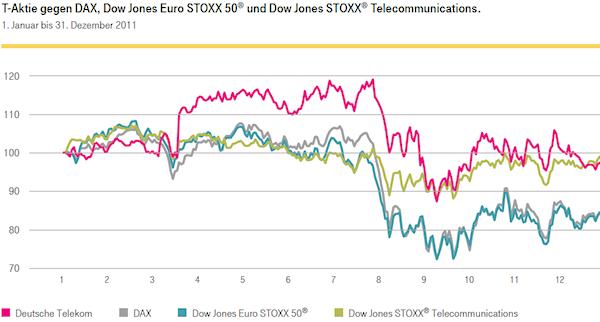 T-Aktie gegen DAX, Dow jones Euro STOXX 50 und Dow Jones STOXX Telecommunications, 1. Jnauar bis 31. Dezember 2011. Quelle: Deutsche Telekom AG, Geschäftsbericht 2011, Seite 48.