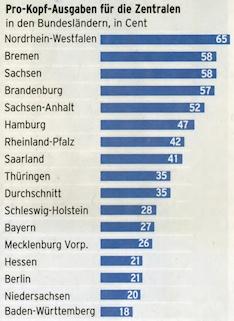 Pro-Kopf-Ausgaben für die Verbraucherzentralen in den Bundesländern, in Cent. Quelle: FAZ, 19.07.2009, Seite 35.