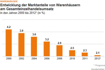 Entwicklung der Marktanteile von Warenhäusern am Gesamteinzelhandelsumsatz. Quelle: handelsblatt.com, Abruf am 02.08.2012.