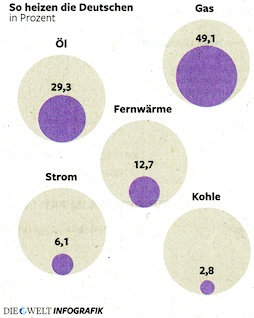 So heizen die Deutschen: Gas, Öl, Fernwärme, Strom, Kohle; in Prozent. Quelle: Die Welt, 17.09.2012, Seite 13.