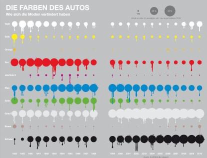 Die Farben der Autos: Wie sich die Moden verändert haben. Quelle: Stolz, M., Häntzschel, O., Stolz' und Häntzschels Welt der Informationen, München 2011, ohne Seite.
