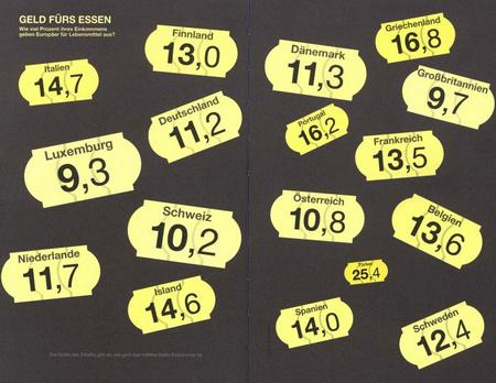 Geld fürs Essen: Wie viel Prozent ihres Einkommens geben Europäer für Lebensmittel aus? Quelle: Stolz, M., Häntzschel, O., Stolz' und Häntzschels Welt der Informationen, München 2011, ohne Seite.