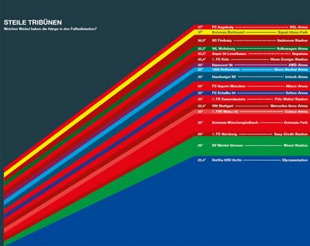 Steile Tribünen: Welchen Winkel haben die Ränge in den Fußballstadien? Quelle: Stolz, M., Häntzschel, O., Stolz' und Häntzschels Welt der Informationen, München 2011, ohne Seite.