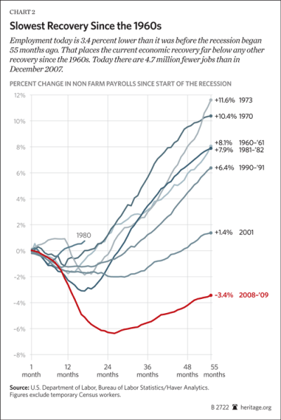 Slowest Recovery Since the 1960s. Quelle: Heritage Foundation, 30.08.2012.