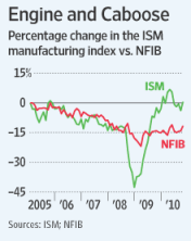 Engine and Caboose: Percentage change in the ISM manufacturing index vs. NFIB. Quelle: Wall Street Journal, 01.12.2010.
