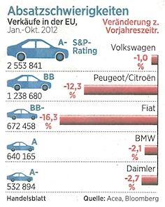 Absatzschwierigkeiten: Autoverkäufe in der EU. Quelle: Handelsblatt, 20.11.2012, Seite 28.