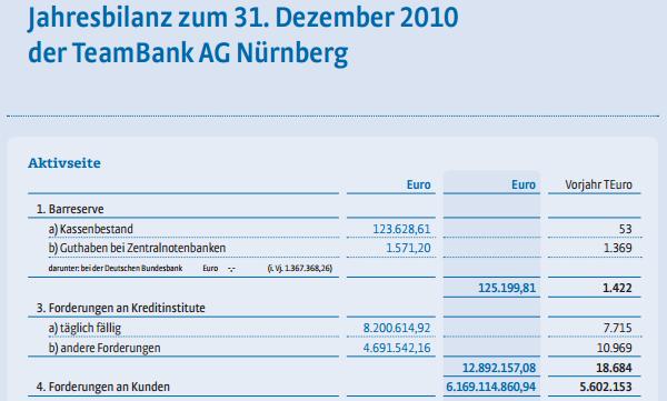 Jahresbilanz zum 31. Dezember 2010 der TeamBank AG, Nürnberg - Aktivseite. Quelle: Geschäftsbericht 2010 der TeamBank AG, Seite 76.