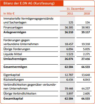Bilanz der E.ON AG (Kurzfassung), 2011 und 2010. Quelle: Geschäftsbericht 2011 der E.ON AG.