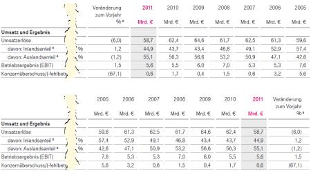 Quelle oben: Deutsche Telekom AG, Geschäftsbericht 2011, Seite 46; darunter: Redesign von Bella.