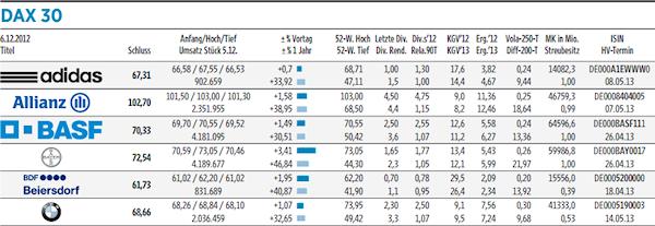 Dax 30, 06.12.2012 - adidas, Allianz, BASF, Bayer, Beiersdorf, BMW. Quelle: Handelsblatt, 07.12.2012, Seite 41.