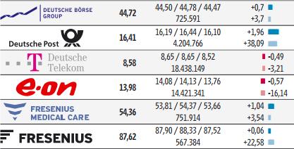 Dax 30, 06.12.2012 - Deutsche Börse, Deutsche Post, Deutsche Telekom, Fresenius Medical Care, Fresenius. Quelle: Handelsblatt, 07.12.2012, Seite 41.