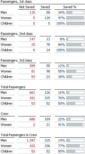 The Loss of the Titanic - Redesign als Grafische Tabelle. Von mir.