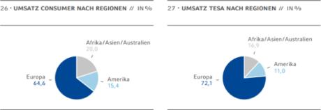 Tortendiagramme: Umsatz Consumer nach Regionen in Prozent, Umsatz Tesa nach Regionen in Prozent. Quelle: Beiersdorf AG, Geschäftsbericht 2009.