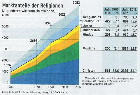 Marktanteile der Religionen - Mitgliederentwicklung von 1900 bis 2012. Quelle: FASZ, 10.03.2013, Seite 22.
