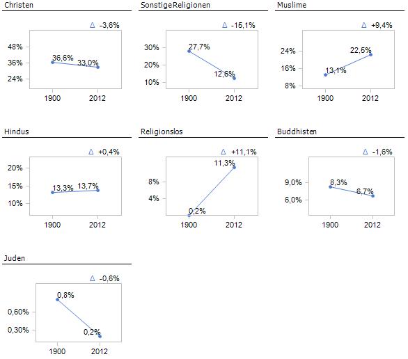 Marktanteile der Religionen als Small Multiple. Redesign: ich.
