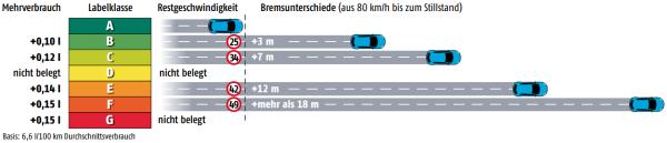 Quelle: ADAC Motorwelt 4/2013, Seite 42.