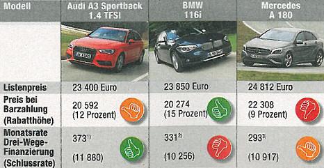 """Source: The German magazine """"Auto, Motor und Sport"""", Nr. 14/2013, page 5."""