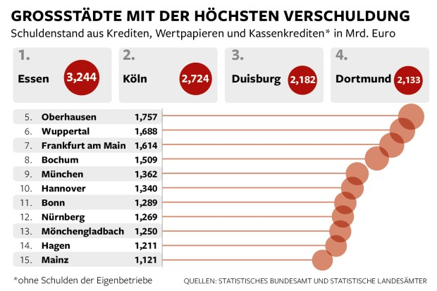 "Cities with the highest debt - debt level from loans, bonds and cash credits. Source: The German paper ""Die Welt"""