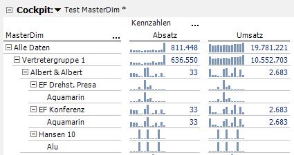 Ergebnis der Auswertung in DeltaMaster II