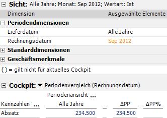 Falscher Periodenvergleich mit Rechnungsdatum