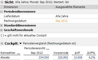 Richtiger Periodenvergleich mit Rechnungsdatum