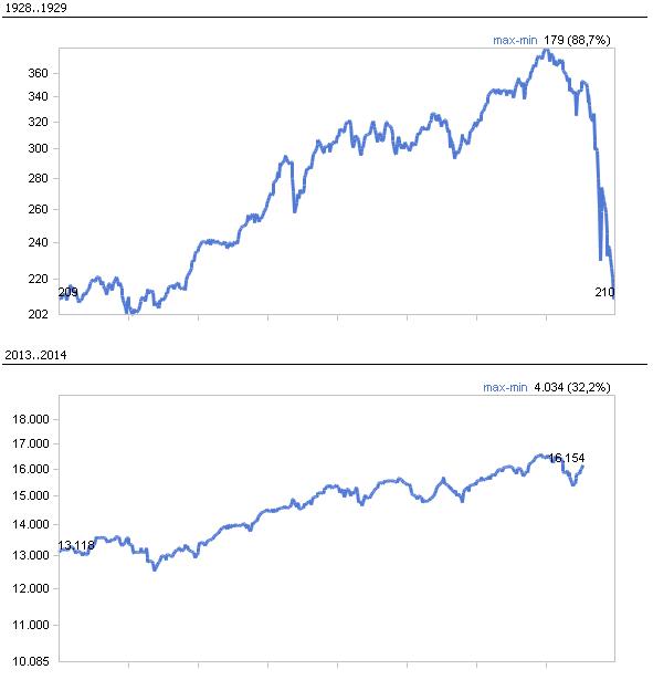 Vergleichbar skalierte Zeitreihen in DeltaMaster.