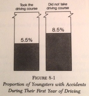 Proportions of Youngsters with Accidents During Their First Year of Driving. Quelle: Hans Zeisel, Say it with figures, New York u. a. 1985, Seite 128.