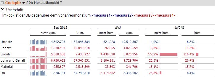 2014-02-21_crew_Ergebnisabhängige bedingte Formatierung für Werte und Texte