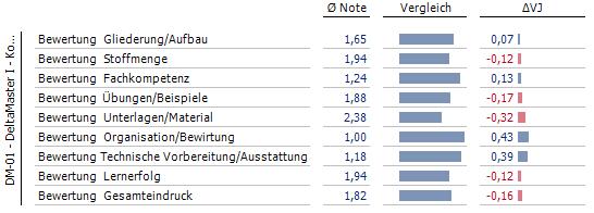 Fertige Pivottabelle mit vergleichbaren Balken für Notendurchschnitte