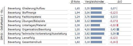 Pivottabelle mit Vergleichsindex