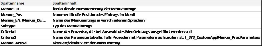 Spaltenbeschreibung Tabelle T_SYS_CustomApp_Menue