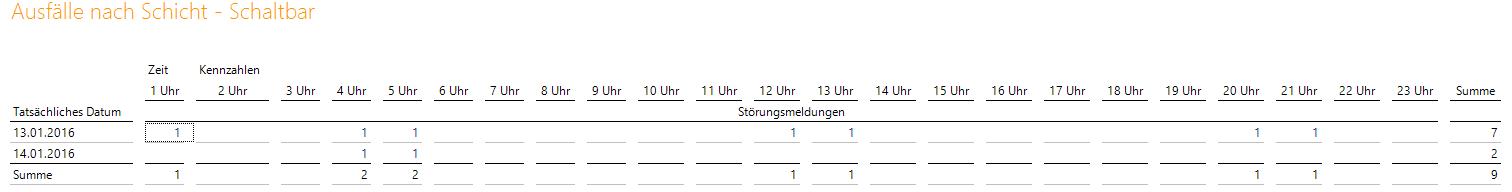 Bericht für Tatsächliches Datum