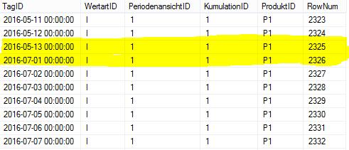 Ergebnis der Sortierung nach Dimensionskombination