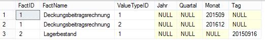 Abbildung 3: Befüllte T_D_MsrGrpDate-Tabelle nach Ausführung der Prozedur