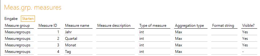 Abbildung 6: Kennzahlen für die einzelnen Ebenen der Periodendimension