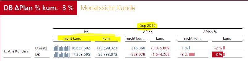 Abbildung 1: Monatsbericht für den laufenden Monat - enthält dieser schon die Daten des Vortages oder sehen wir noch die Daten von vorgestern?
