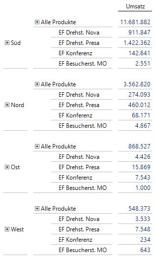 Abbildung 5 Summe aller Produkte je Region