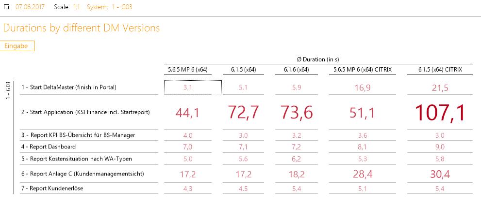 Abbildung 6 Bericht zum Vergleich der Ausführungsdauer versionsunabhängig