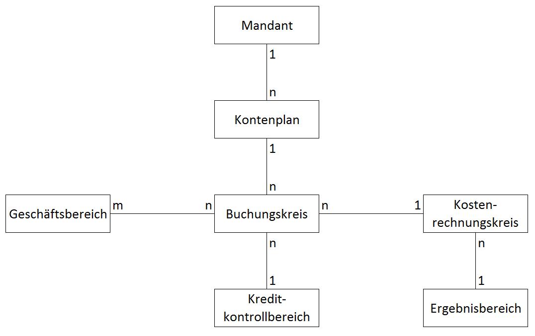Organisationseinheiten