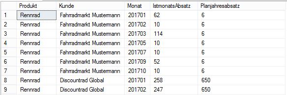 Verbindung von Monatsistwerten mit Jahrsplanwerten