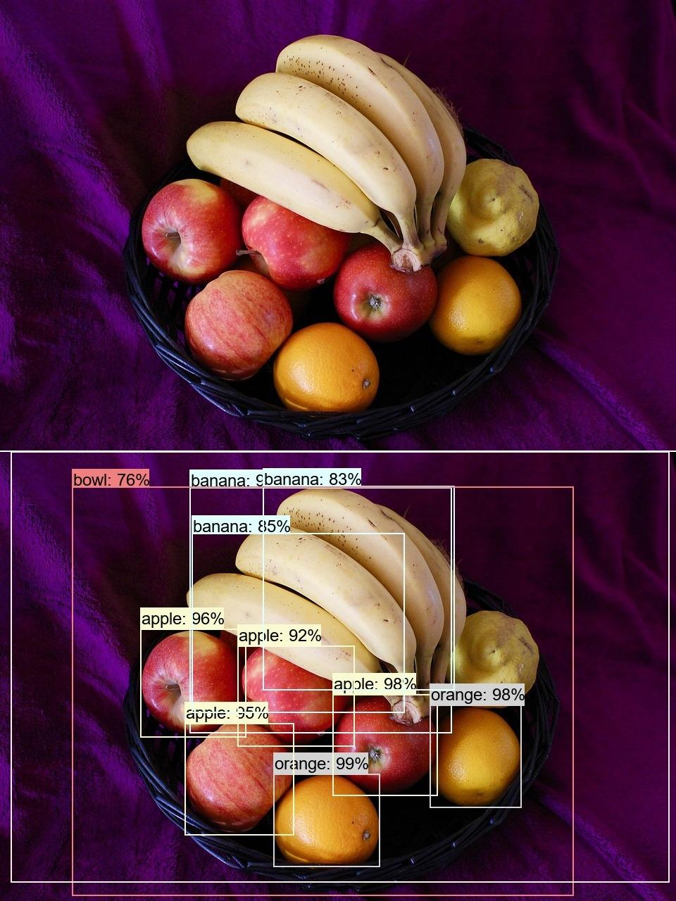 Was ist auf dem Obstteller zu sehen?