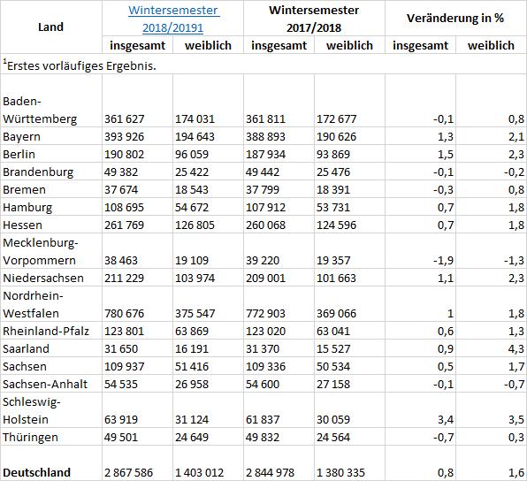 Importierte Tabelle in Excel