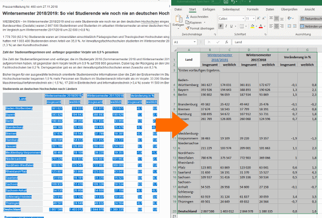 Daten per Copy-and-paste in Excel angekommen