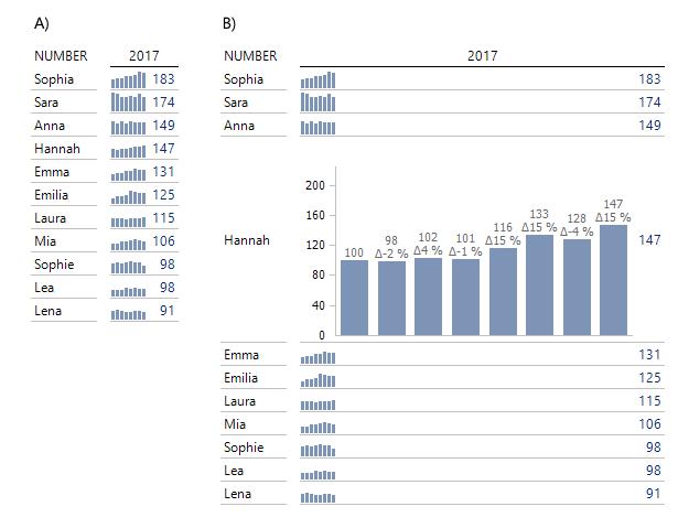 Sparklines für die Entwicklung der Anzahlen (A), Details mit dem Zoom (B)