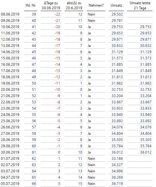 Umsatz nur für die letzten 21 Tage