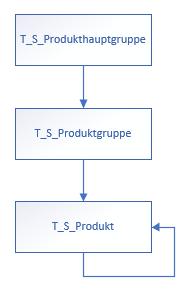 2019-10-18_crew_Produktstruktur-Tabellen