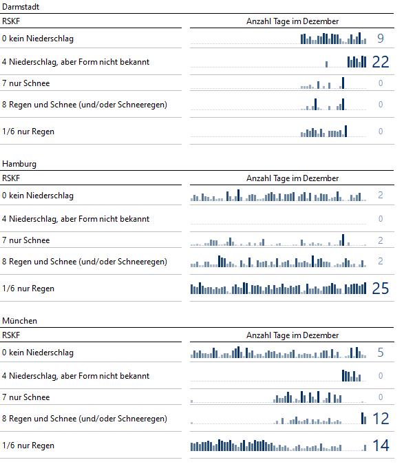 Niederschläge in Darmstadt, Hamburg und München im Dezember von 1955 bis 2018