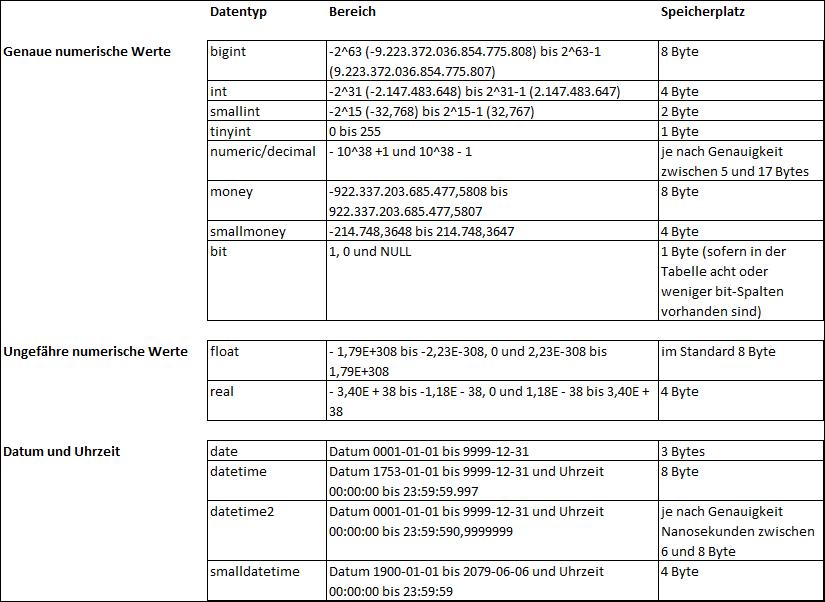 2020-01-02_crew_Auflistung der wichtigsten Datentypen_Teil 1