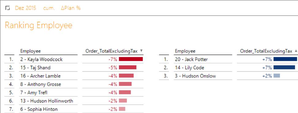 2020-01-31_crew_Ranking der Mitarbeiter und des Auftragsvolumens exklusive Steuer, ∆Plan % kumuliert